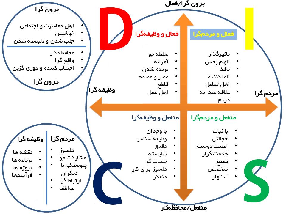 مدل رفتاری دیسک برای روانشناسی معاملاتی بورس