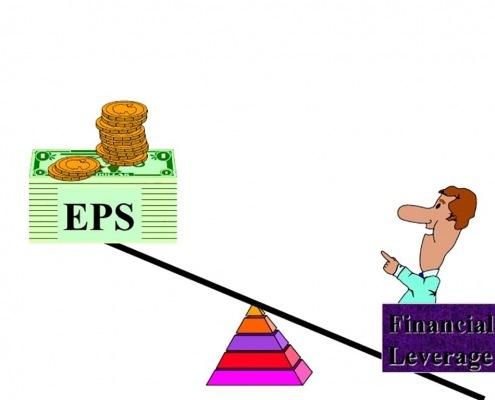 اهرم کردن پول یک روش هوش مالی است که به ارزیابی بازده سرمایهگذاری میپردازد.