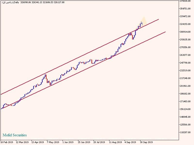 گزارش بازار های داخلی و خارجی هفته دوم مهرماه