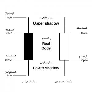 نمودار OHLC