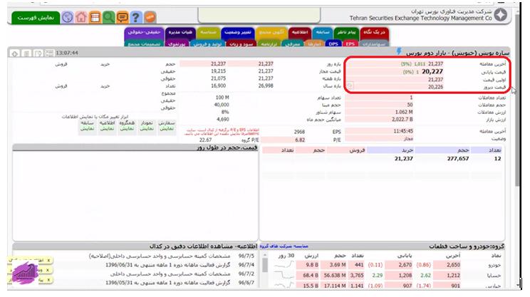 بررسی آخرین قیمت معاملاتی در بازار