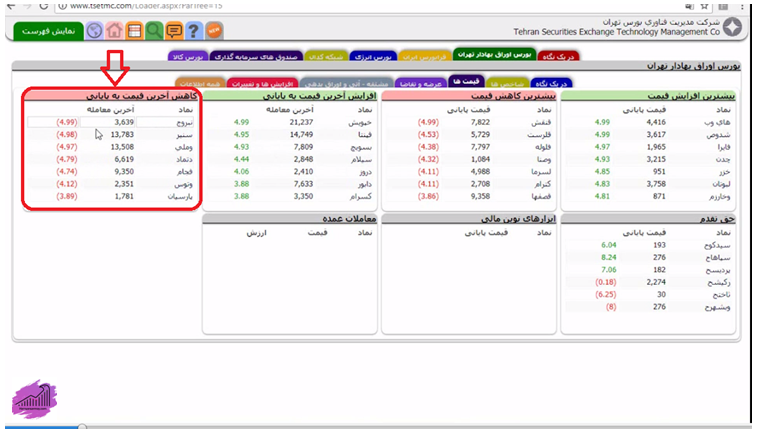 بررسی آخرین معاملات سهم در بازار