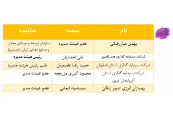 ترکیب اعضای هیئت مدیره فولاد مبارکه اصفهان