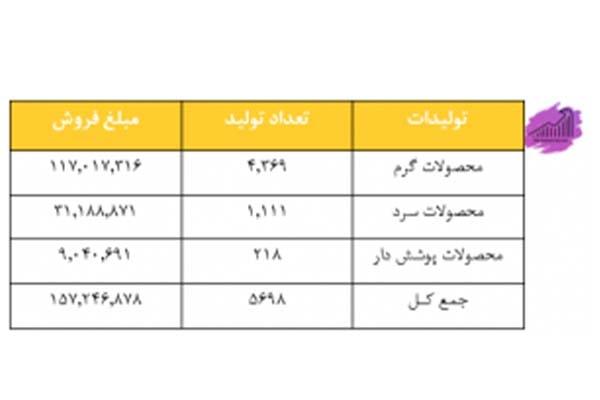 محصولات و تولیدات فولاد مبارکه اصفهان