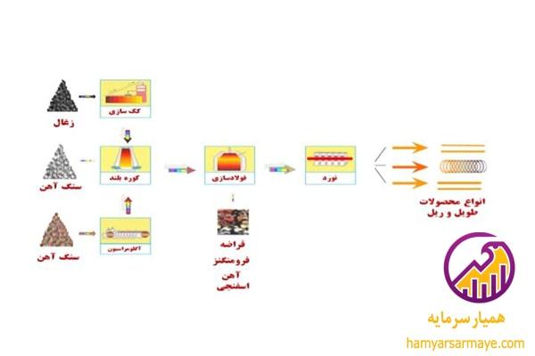 استراتژی تحلیل ذوب آهن اصفهان