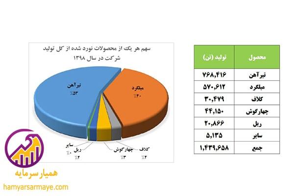 ریسک های تحلیل ذوب آهن اصفهان