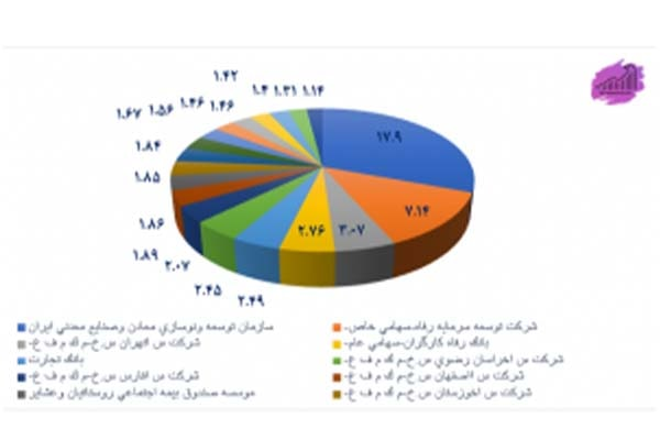 ترکیب سهامداران شرکت فولاد مبارکه اصفهان