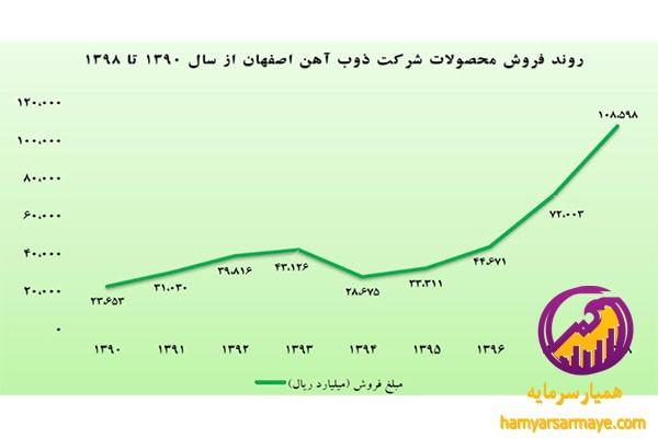 وضعیت تحلیل ذوب آهن اصفهان