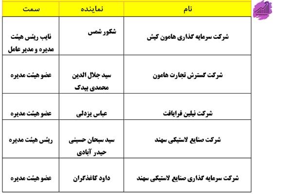 اعضای هیئت مدیره شرکت کربن ایران
