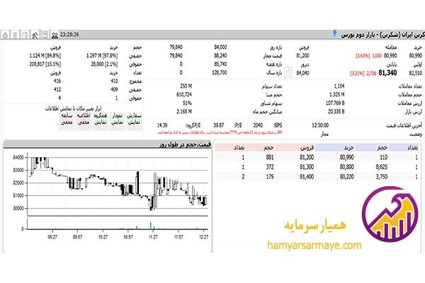 وضعیت معاملات و قیمت سهام کربن ایران
