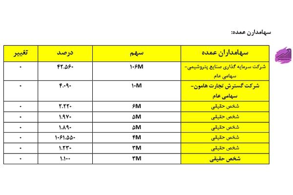 سهامداران عمده شرکت کربن ایران
