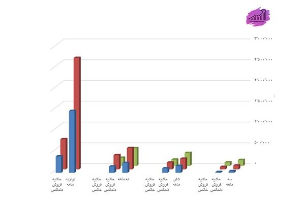 نمودار نسبت سود - فروش شرکت کربن ایران