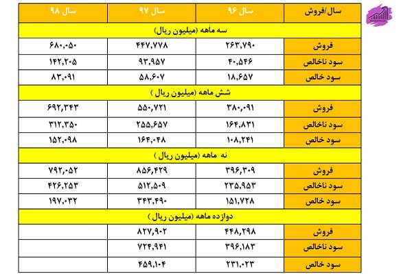 جدول نسبت سود - فروش شرکت کربن ایران