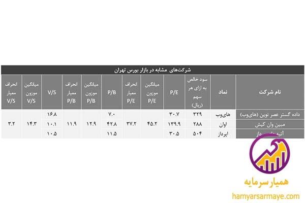 شرکتهای مشابه در بازار بورس تهران