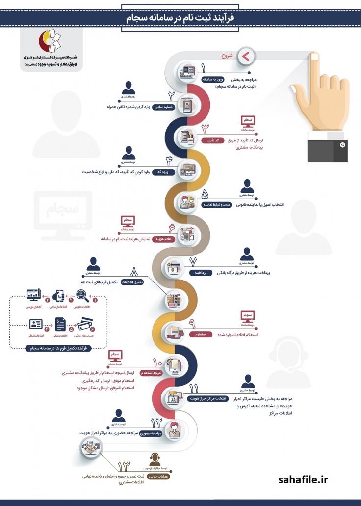 Sajam infographic 1