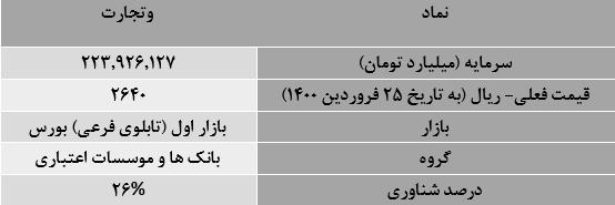 جدول معرفی مختصر وتجارت