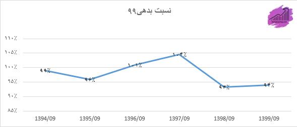 نمودار نسبت بدهی وتجارت