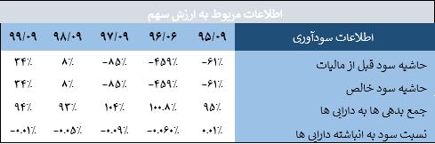 جدول مربوط به اطلاعات ارزش سهم