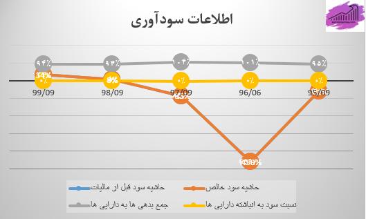 نمودار اطلاعات سودآوری