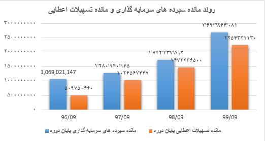 نمودار  روند مانده سپرده های سرمایه گذاری و مانده تسهیلات اعطایی