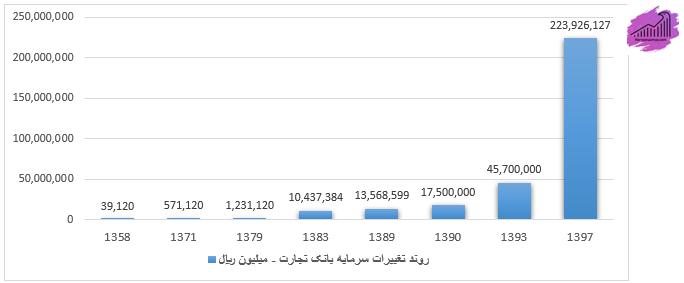 نمودار روند افزایش سرمایه وتجارت