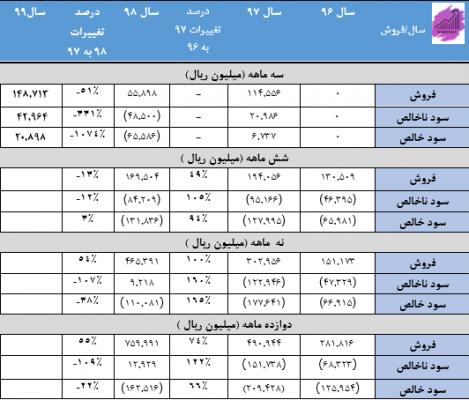 سود و فروش شرکت سهم سکارون