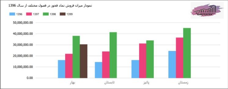 بررسی فروش کل ماهانه شرکت فولاد خوزستان