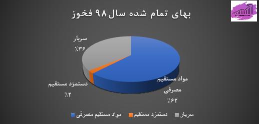 بهای تمام شده شرکت فولاد خوزستان در سال 98