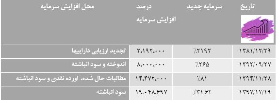 سرمایه و سهامداران شرکت فولاد خوزستان