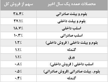 محصولات شرکت فولاد خوزستان