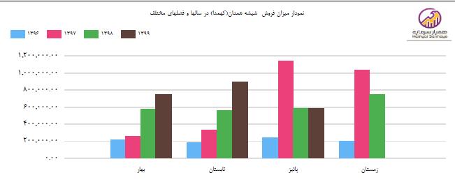 میزان تولیدات شرکت براساس استراتژی توان تعدیل