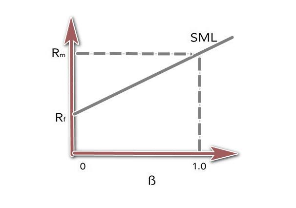 نمودار SML