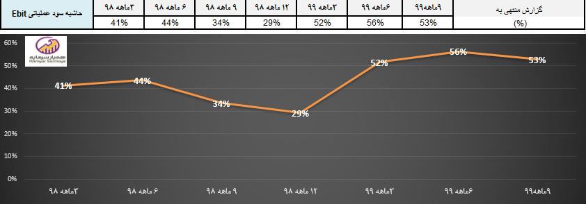نمودار حاشیه سود عملیاتی شرکت زغالسنگ پرورده طبس