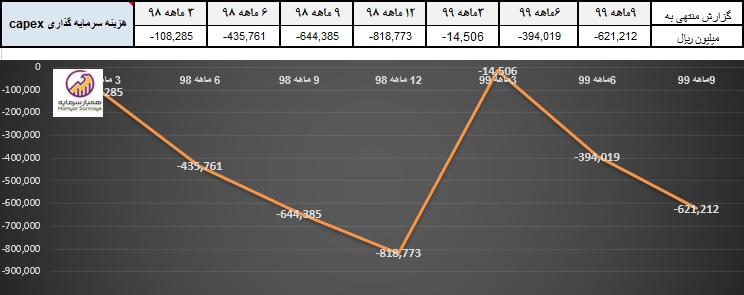 نمودارهزینه سرمایه گذاری عملیاتی شرکت زغالسنگ پرورده طبس
