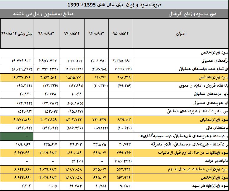 جدول صورت سود و زیان کزغال از سال 95 الی 99