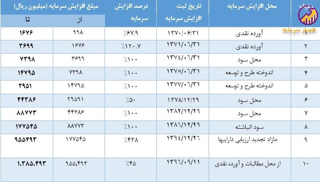 جدول افزایش سرمایه شرکت لبنيات پاك
