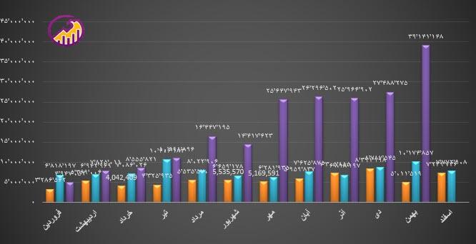 نمودار روند فروش کچاد