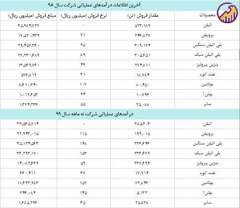 جدول محصولات پتروشیمی جم در سال 98 و دوره 9 ماهه99