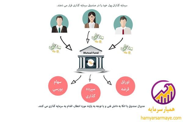 وظيفه صندوقهای سرمایهگذاری مشترک