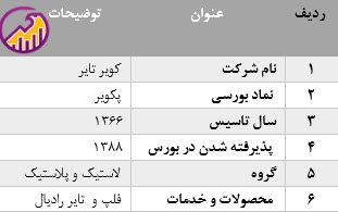جدول معرفی شرکت پکویر