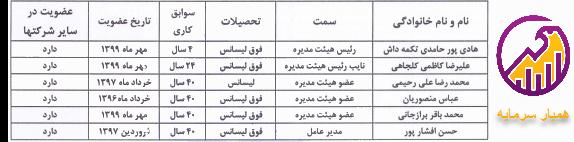جدول اعضای هیئت مدیره شسینا