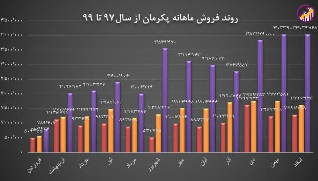 نمودار روند فروش ماهانه پکرمان