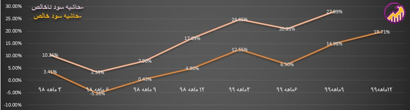 نمودار روند حاشیه سود پکویر