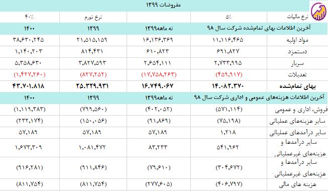 جدول خلاصه بهای تمام شده و هزینه های پکرمان