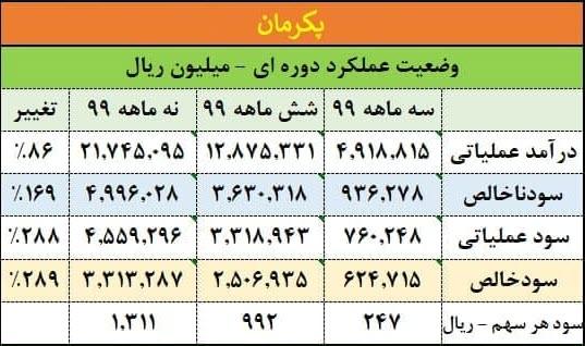 جدول وضعیت عملکرد دوره ای پکرمان