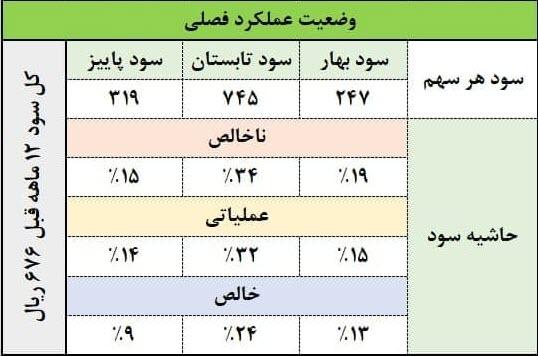 جدول وضعیت عملکرد فصلی