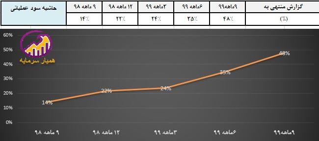 نمودار حاشیه سود عملیاتی شسیما