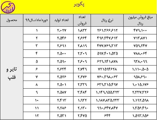 جدول تولید و فروش محصولات پکویر