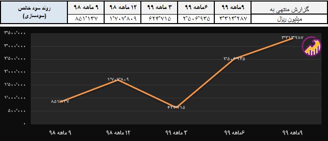 نمودار بازده دارایی پکرمان در سال 99