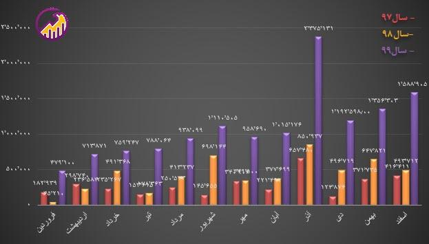 نمودار فروش ماهانه پکویر